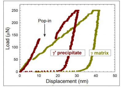 Load-displacement curves on alloy Re with nominal 3 wt.% Re.