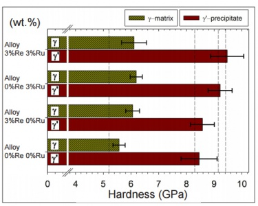 Hardness of the γ-matrix and γ´-precipitates for the different alloys